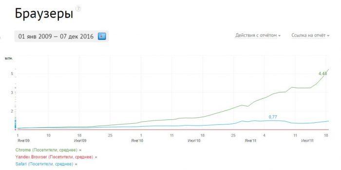 статистика использования браузеров график openstat